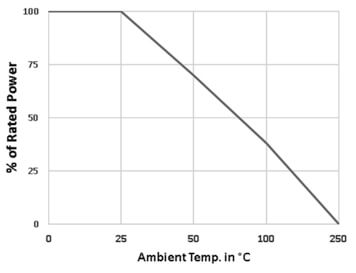 ultra low profile power resistors rated power vs ambient temperature