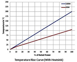 ultra low profile power resistors surface temperature