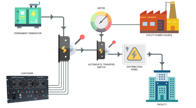 Load banks Testing in Electrical Power Systems